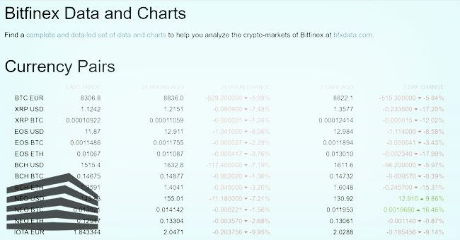 come compare su bitfinex